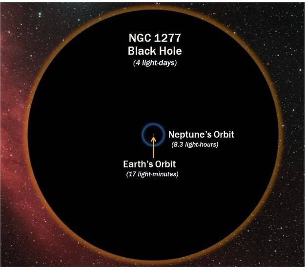Un buco nero, paragonato all'orbita terrestre.
