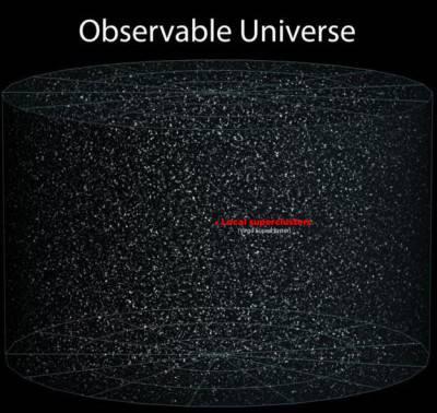 Il massimo campo visivo dell'universo, osservabile dalla Terra.
