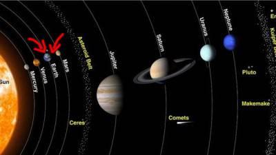 I pianeti vicini alla Terra, del nostro sistema solare.