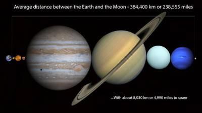 Nella distanza tra la Luna e la Terra, si possono inserire tutti i pianeti.