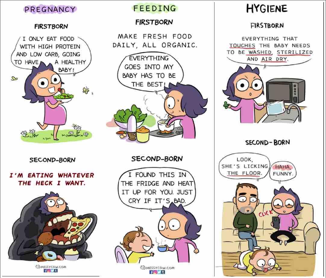 Differenze primo secondo figlio