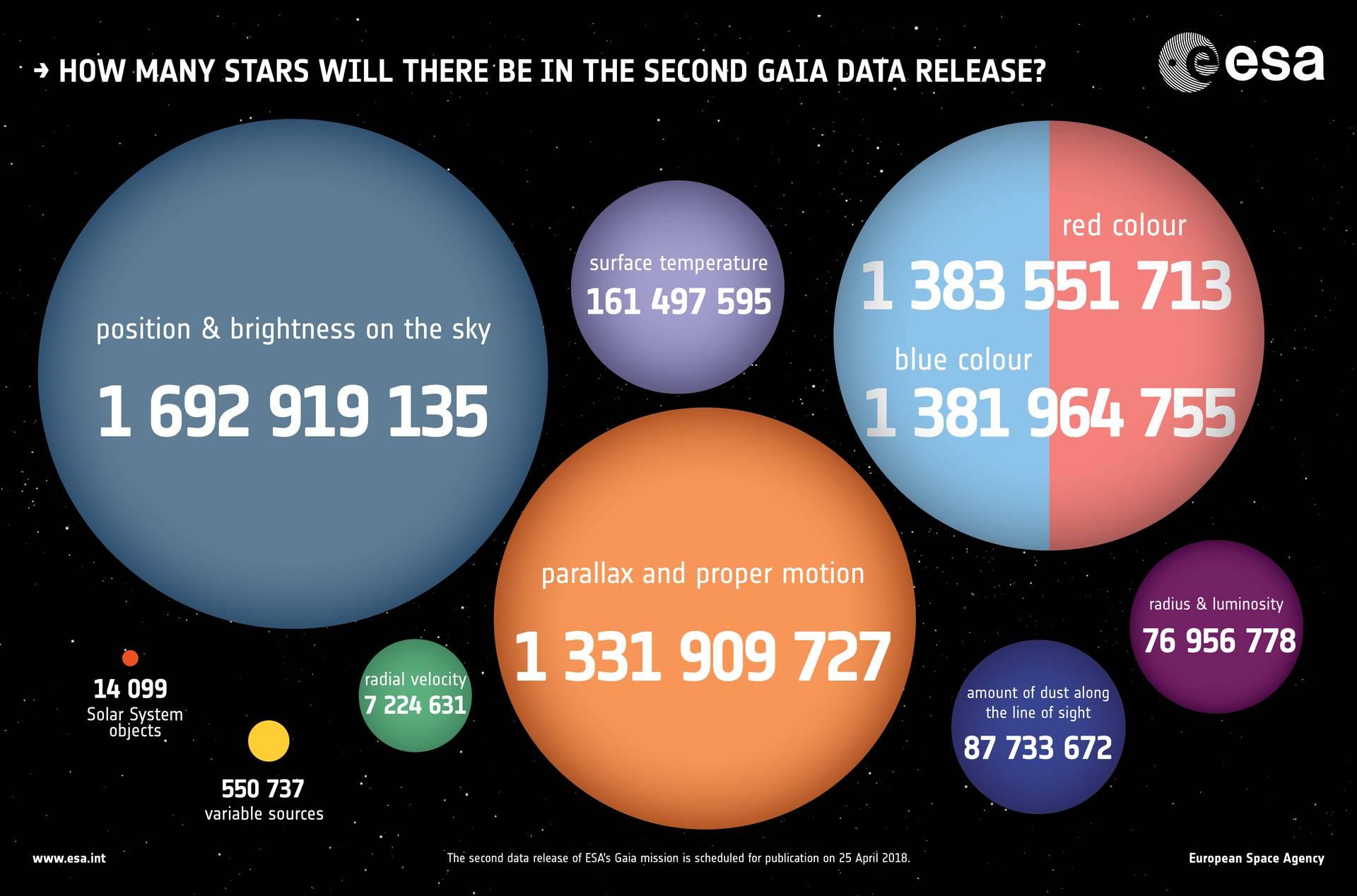Pronta Gaia 2.0, la mappa stellare della nostra galassia