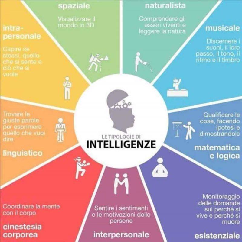 intelligenza multipla