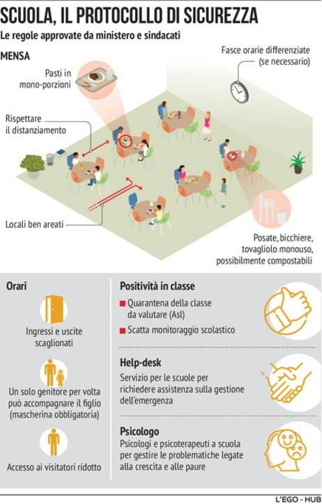coronavirus protocollo sicurezza scuola