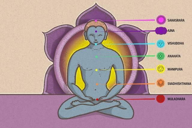 Yoga e processo interiore: tutti i simboli