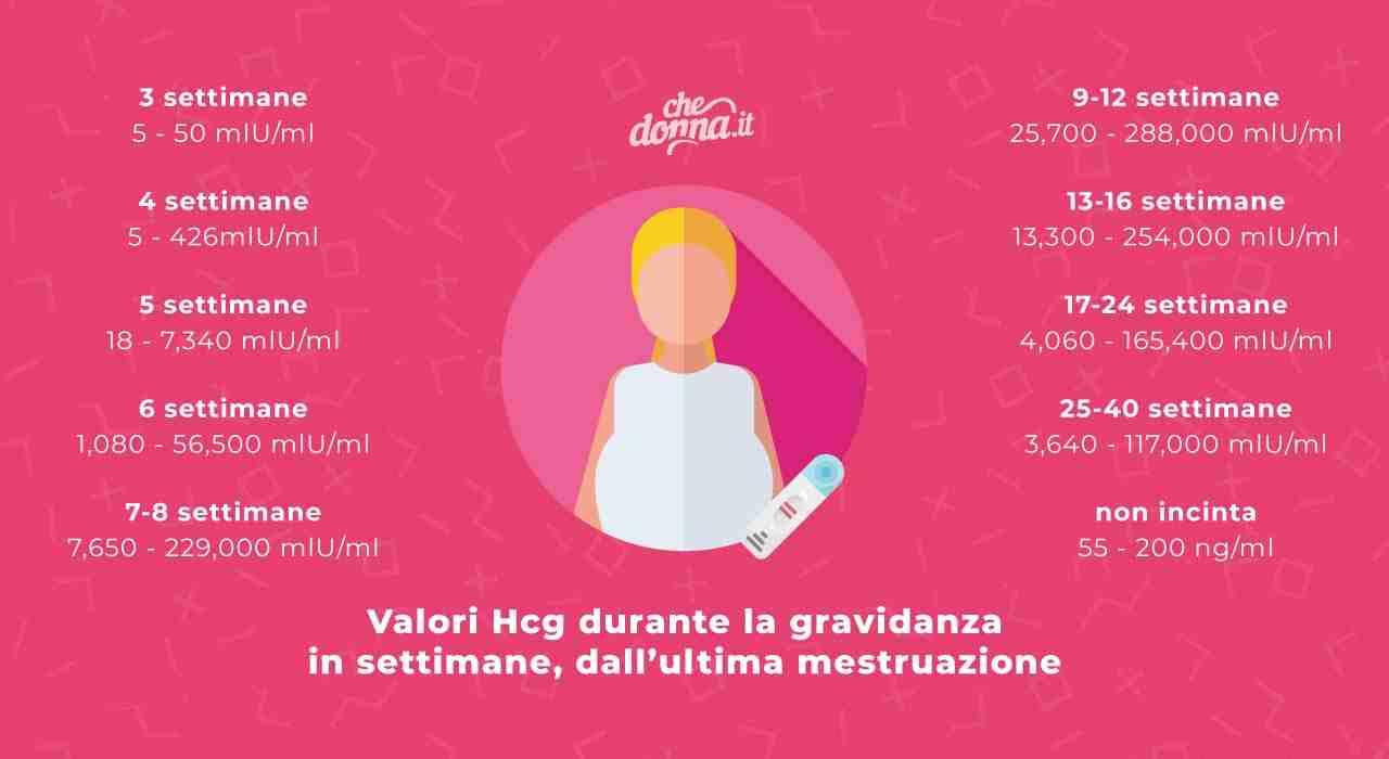 Valori betahcg gravidanza chedonna