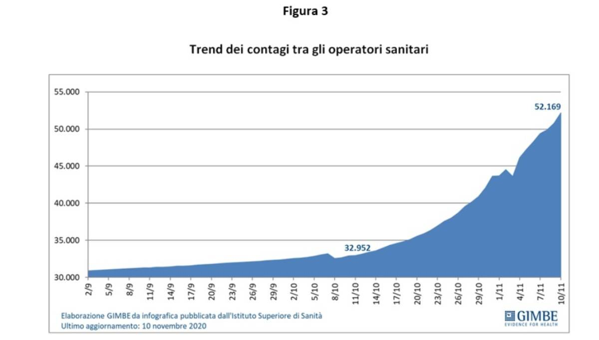 Grafico dela fondazione Gimbe sull'evoluzione della pandemia