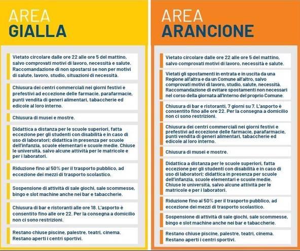 zona gialla e arancione